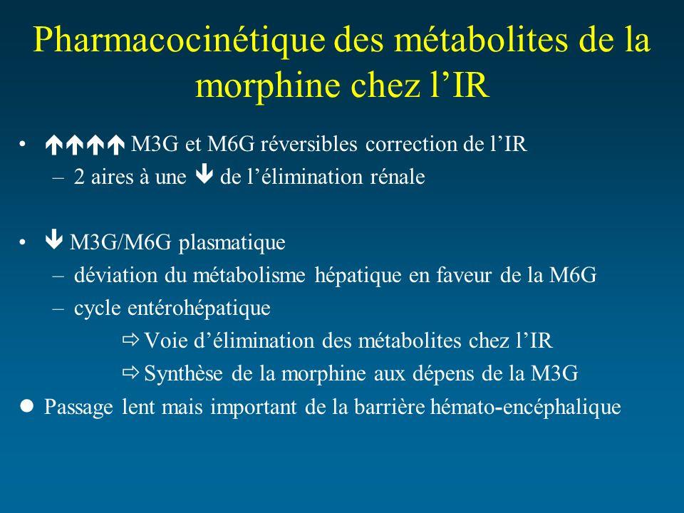 Pharmacocinétique des métabolites de la morphine chez lIR M3G et M6G réversibles correction de lIR –2 aires à une de lélimination rénale M3G/M6G plasm