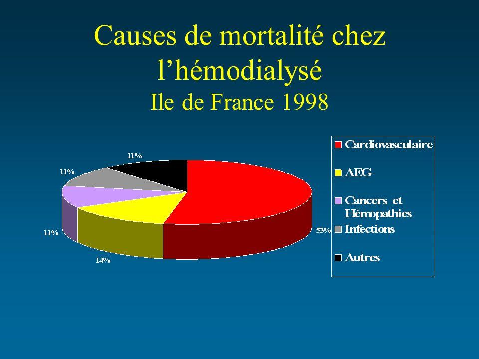 Causes de mortalité chez lhémodialysé Ile de France 1998