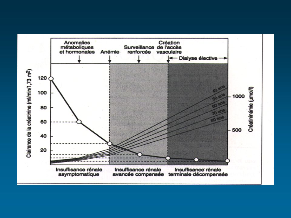 Modifications pharmacocinétiques chez lIRC Absorption digestive normale (sauf si anti acides et sels de calcium) de la liaison protéique fraction libre (AVK, salicylés, barbiturique) sensibilité des récepteurs de lélimination si excrétion rénale prédominante