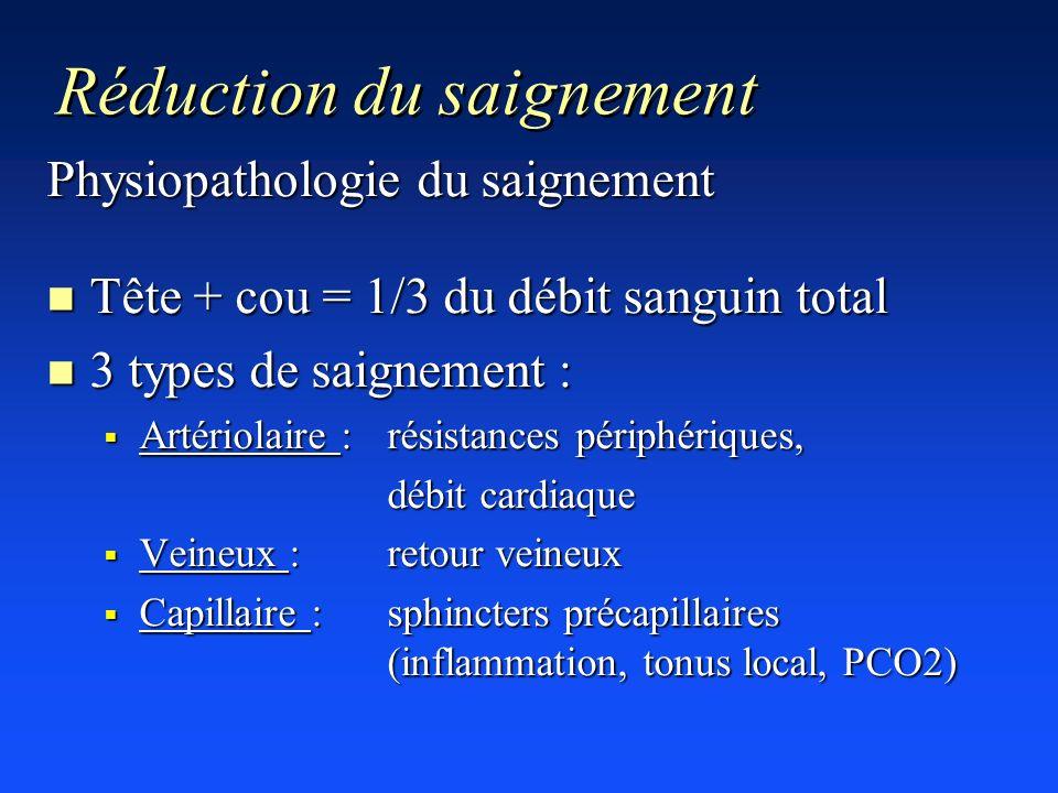 Réduction du saignement Physiopathologie du saignement n Tête + cou = 1/3 du débit sanguin total n 3 types de saignement : Artériolaire : résistances
