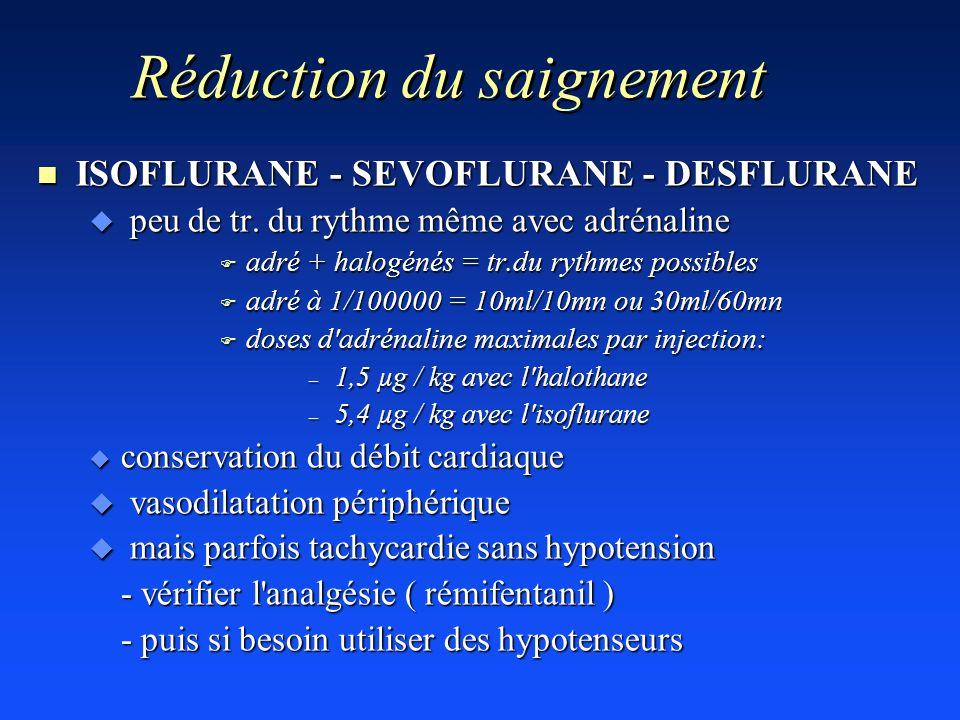 Réduction du saignement n ISOFLURANE - SEVOFLURANE - DESFLURANE u peu de tr. du rythme même avec adrénaline F adré + halogénés = tr.du rythmes possibl