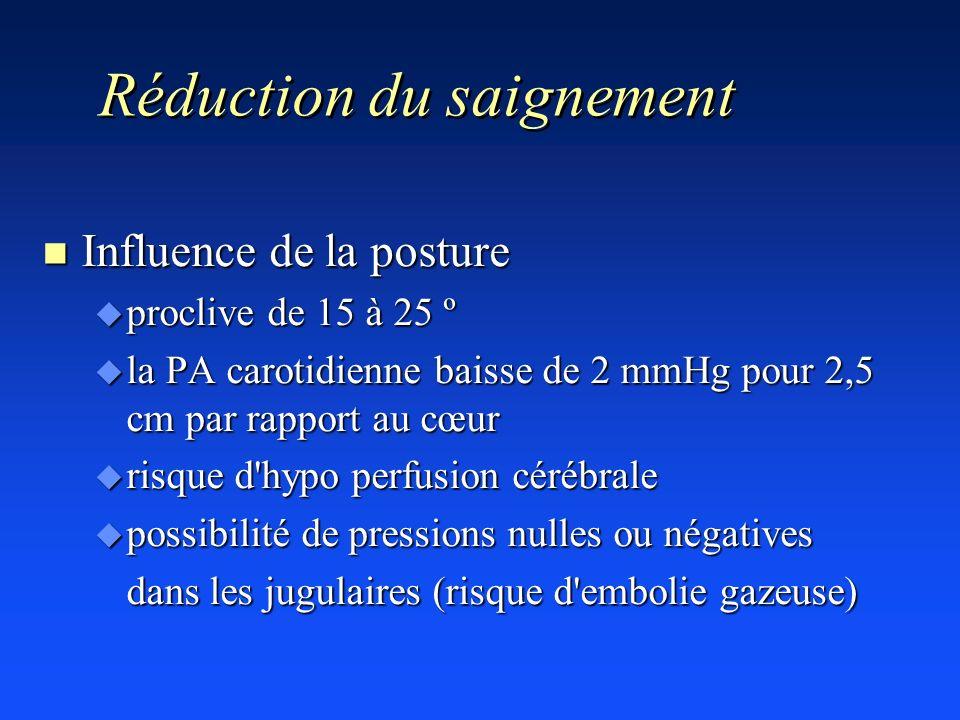 Réduction du saignement n Influence de la posture u proclive de 15 à 25 º u la PA carotidienne baisse de 2 mmHg pour 2,5 cm par rapport au cœur u risq