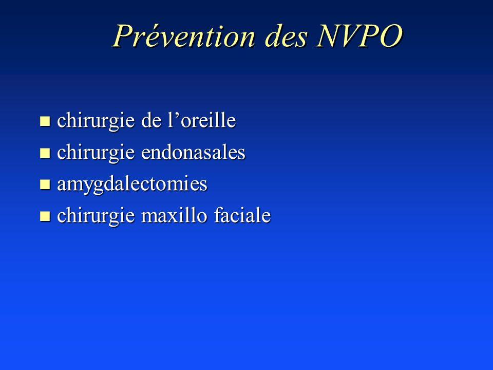Prévention des NVPO n chirurgie de loreille n chirurgie endonasales n amygdalectomies n chirurgie maxillo faciale