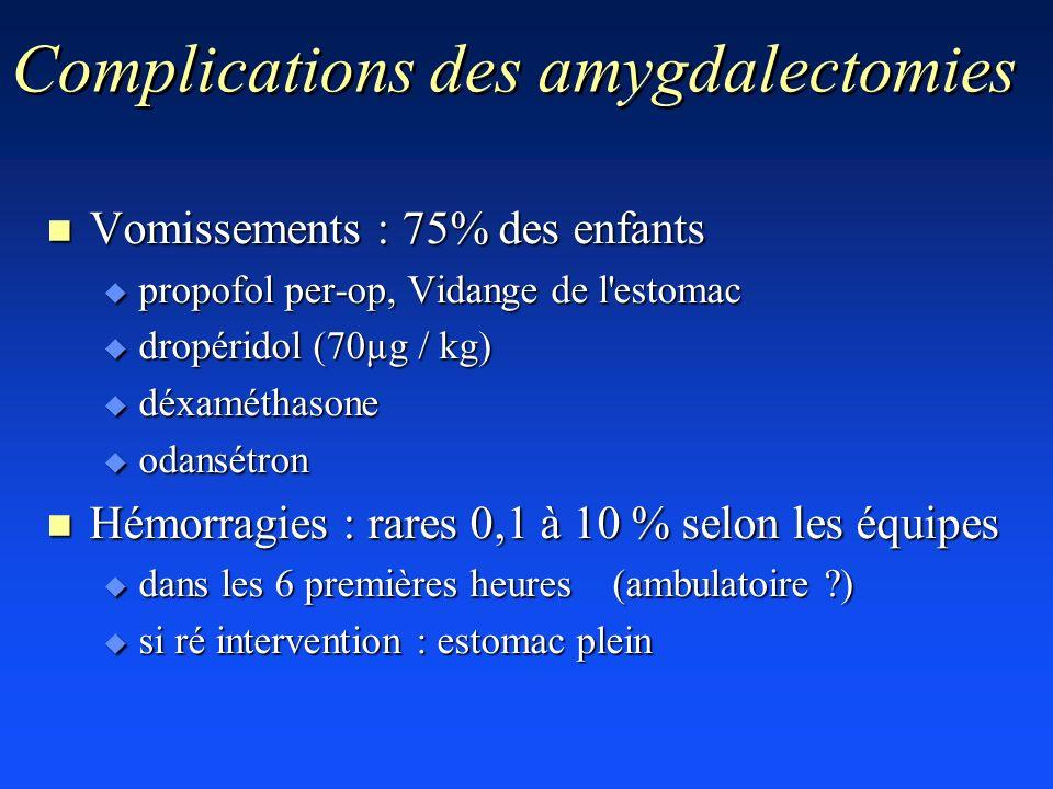 Complications des amygdalectomies n Vomissements : 75% des enfants u propofol per-op, Vidange de l'estomac u dropéridol (70µg / kg) u déxaméthasone u