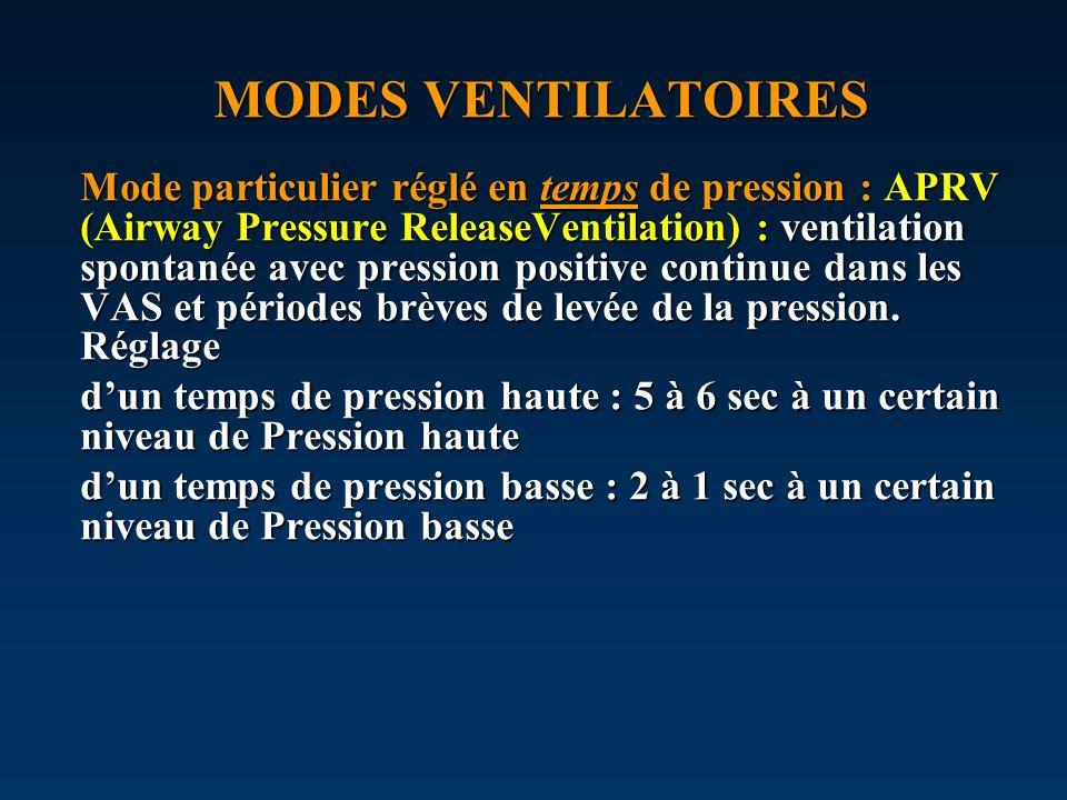 MODES VENTILATOIRES Mode particulier réglé en temps de pression : APRV (Airway Pressure ReleaseVentilation) : ventilation spontanée avec pression posi