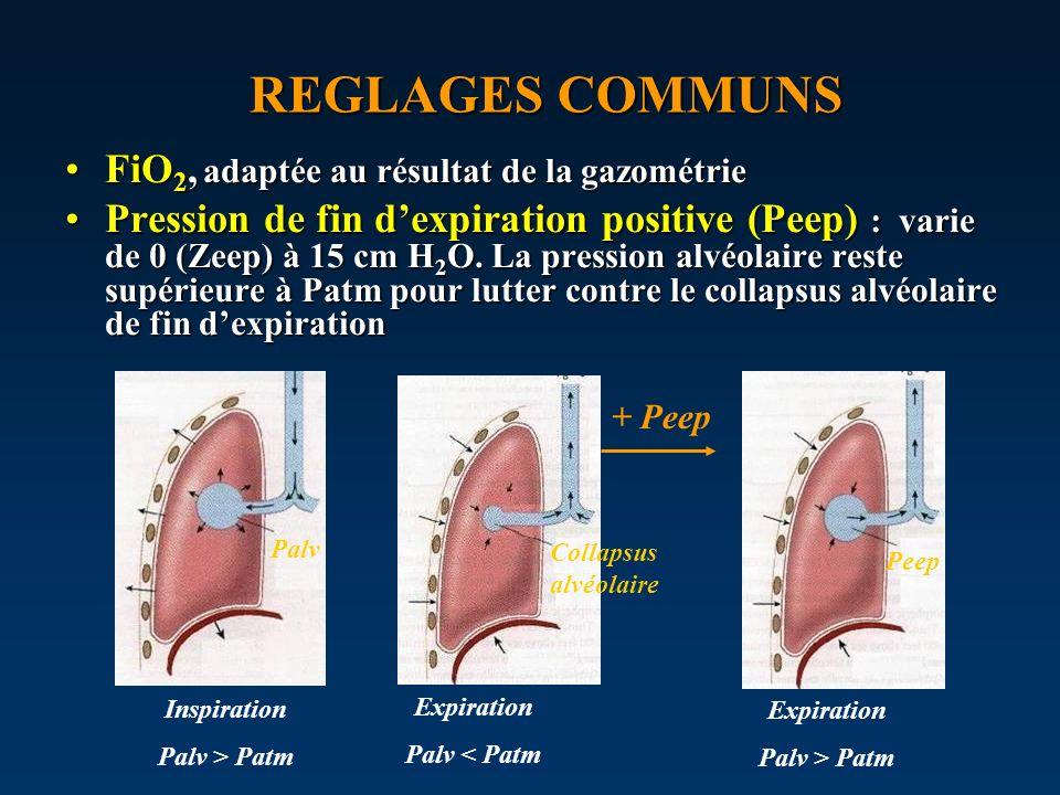 REGLAGES COMMUNS FiO 2, adaptée au résultat de la gazométrieFiO 2, adaptée au résultat de la gazométrie Pression de fin dexpiration positive (Peep) :