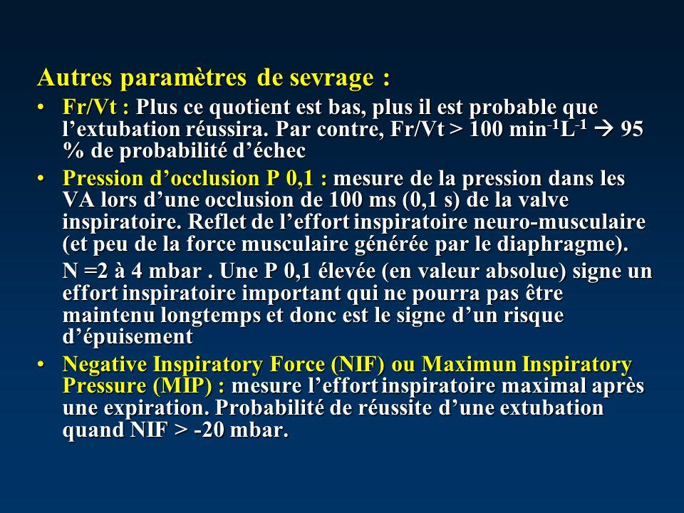 Autres paramètres de sevrage : Fr/Vt : Plus ce quotient est bas, plus il est probable que lextubation réussira. Par contre, Fr/Vt > 100 min -1 L -1 95