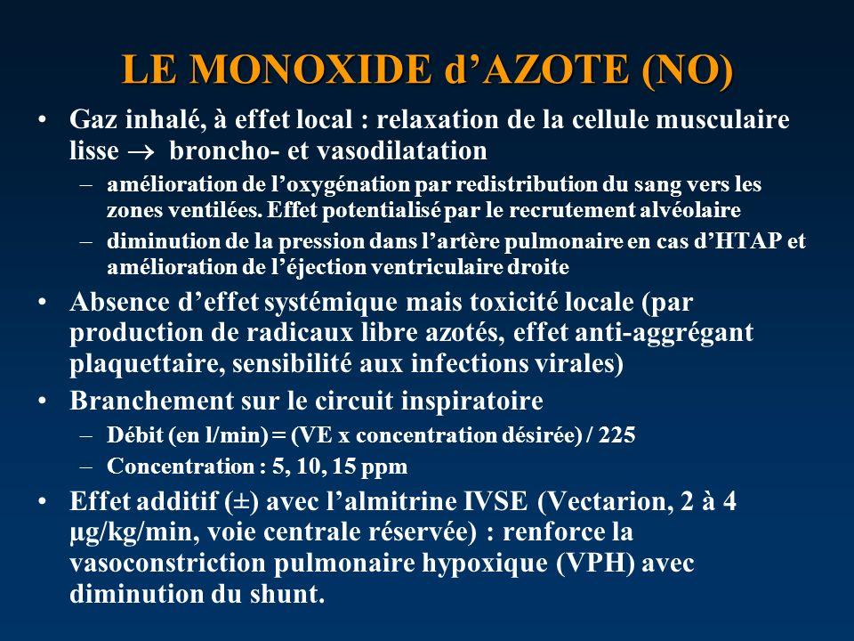 LE MONOXIDE dAZOTE (NO) Gaz inhalé, à effet local : relaxation de la cellule musculaire lisse broncho- et vasodilatation –amélioration de loxygénation