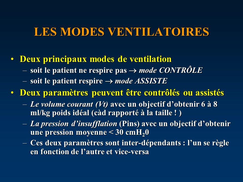LES MODES VENTILATOIRES Deux principaux modes de ventilationDeux principaux modes de ventilation –soit le patient ne respire pas mode CONTRÔLE –soit l
