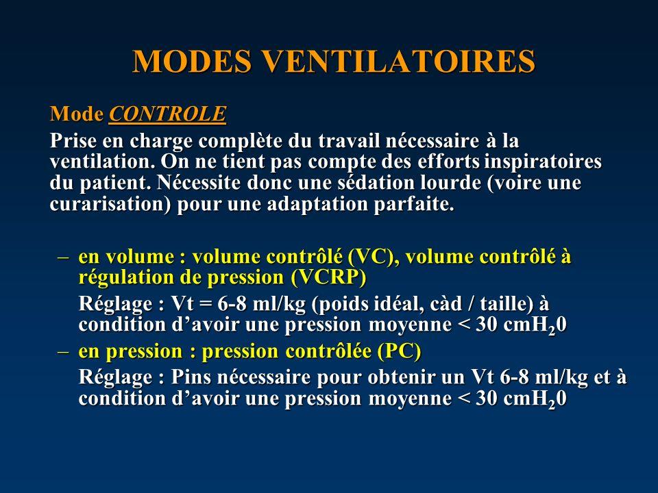 MODES VENTILATOIRES Mode CONTROLE Prise en charge complète du travail nécessaire à la ventilation. On ne tient pas compte des efforts inspiratoires du