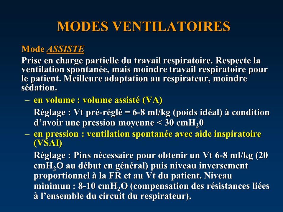 MODES VENTILATOIRES Mode ASSISTE Prise en charge partielle du travail respiratoire. Respecte la ventilation spontanée, mais moindre travail respiratoi