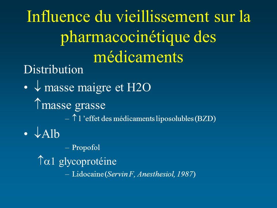 Influence du vieillissement sur la pharmacocinétique des médicaments Distribution masse maigre et H2O masse grasse – l effet des médicaments liposolub