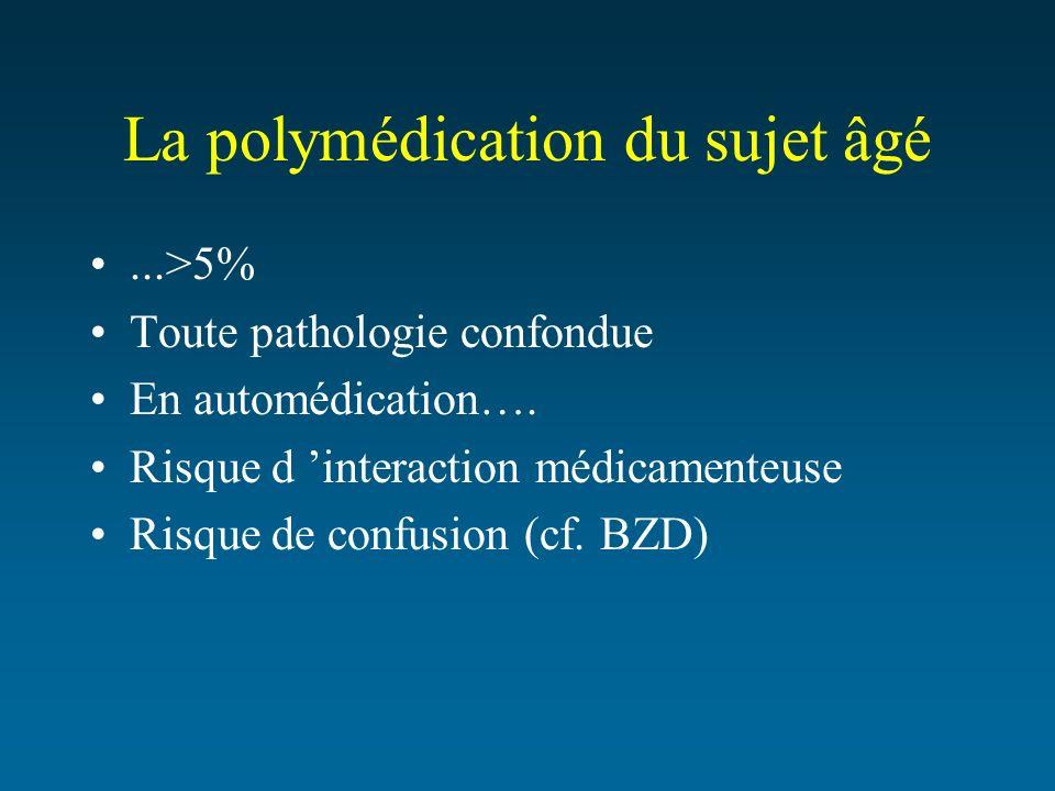 La polymédication du sujet âgé...>5% Toute pathologie confondue En automédication…. Risque d interaction médicamenteuse Risque de confusion (cf. BZD)