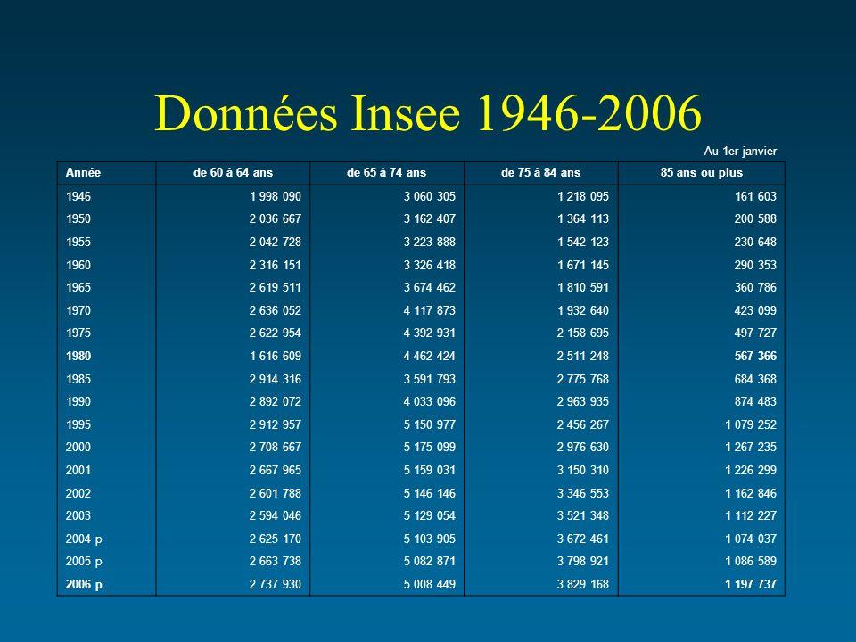 Données Insee 1946-2006 Au 1er janvier Annéede 60 à 64 ansde 65 à 74 ansde 75 à 84 ans85 ans ou plus 19461 998 0903 060 3051 218 095161 603 19502 036