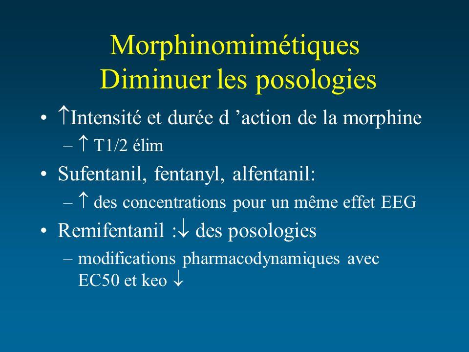 Morphinomimétiques Diminuer les posologies Intensité et durée d action de la morphine – T1/2 élim Sufentanil, fentanyl, alfentanil: – des concentratio