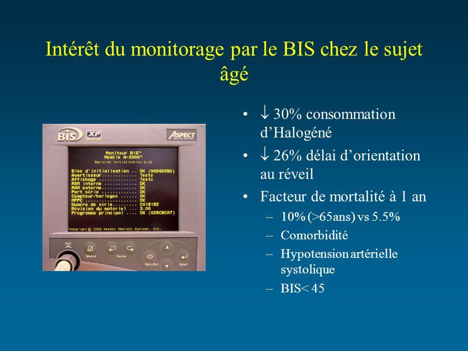 Intérêt du monitorage par le BIS chez le sujet âgé 30% consommation dHalogéné 26% délai dorientation au réveil Facteur de mortalité à 1 an –10% (>65an