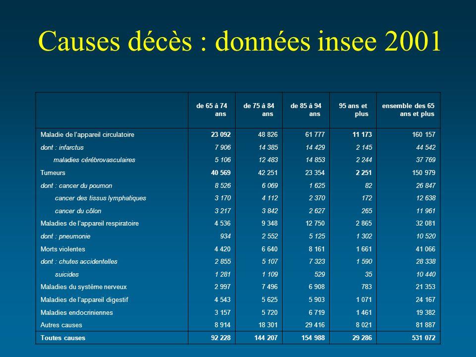 Causes décès : données insee 2001 de 65 à 74 ansde 75 à 84 ansde 85 à 94 ans95 ans et plusensemble des 65 ans et plusde 65 à 74 ansde 75 à 84 ans de 8