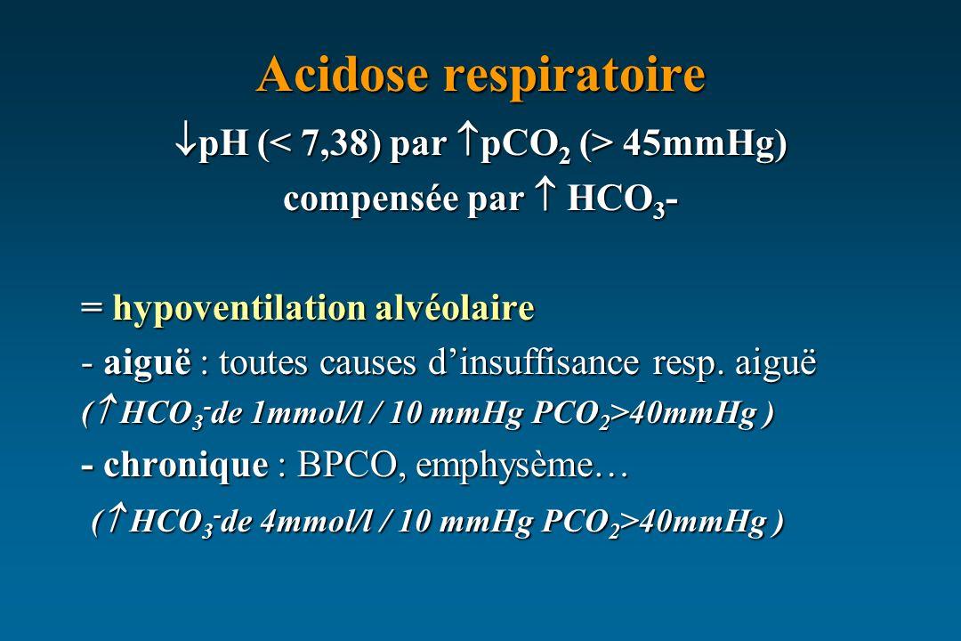 Acidose respiratoire pH ( 45mmHg) pH ( 45mmHg) compensée par HCO 3 - = hypoventilation alvéolaire - aiguë : toutes causes dinsuffisance resp. aiguë (
