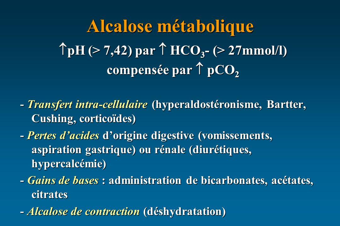 Alcalose métabolique pH (> 7,42) par HCO 3 - (> 27mmol/l) pH (> 7,42) par HCO 3 - (> 27mmol/l) compensée par pCO 2 - Transfert intra-cellulaire (hyperaldostéronisme, Bartter, Cushing, corticoïdes) - Pertes dacides dorigine digestive (vomissements, aspiration gastrique) ou rénale (diurétiques, hypercalcémie) - Gains de bases : administration de bicarbonates, acétates, citrates - Alcalose de contraction (déshydratation)