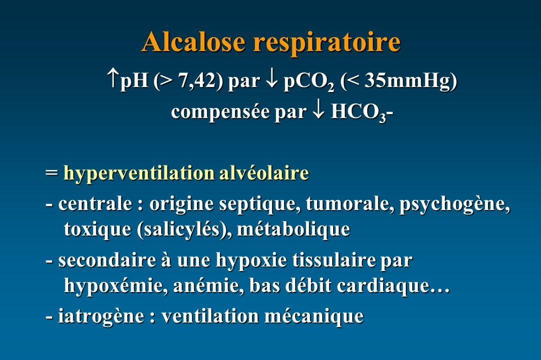 Alcalose respiratoire pH (> 7,42) par pCO 2 ( 7,42) par pCO 2 (< 35mmHg) compensée par HCO 3 - = hyperventilation alvéolaire - centrale : origine septique, tumorale, psychogène, toxique (salicylés), métabolique - secondaire à une hypoxie tissulaire par hypoxémie, anémie, bas débit cardiaque… - iatrogène : ventilation mécanique