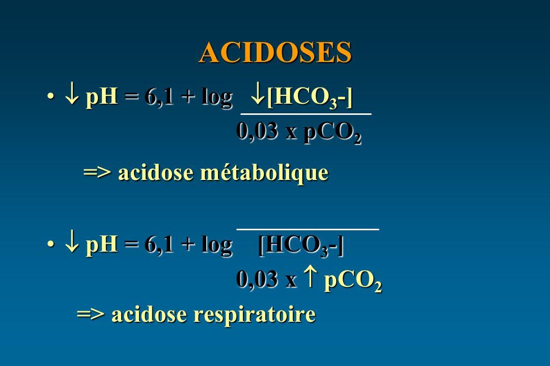 ACIDOSES pH = 6,1 + log [HCO 3 -] pH = 6,1 + log [HCO 3 -] 0,03 x pCO 2 0,03 x pCO 2 => acidose métabolique => acidose métabolique pH = 6,1 + log [HCO