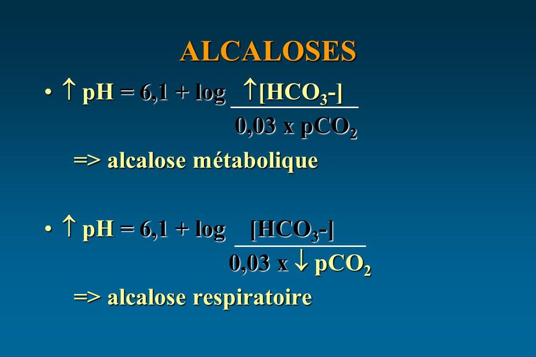 ALCALOSES pH = 6,1 + log [HCO 3 -] pH = 6,1 + log [HCO 3 -] 0,03 x pCO 2 0,03 x pCO 2 => alcalose métabolique => alcalose métabolique pH = 6,1 + log [