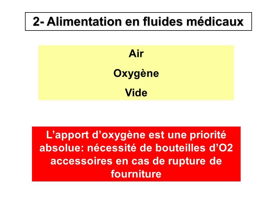 2- Alimentation en fluides médicaux Air Oxygène Vide Lapport doxygène est une priorité absolue: nécessité de bouteilles dO2 accessoires en cas de rupt