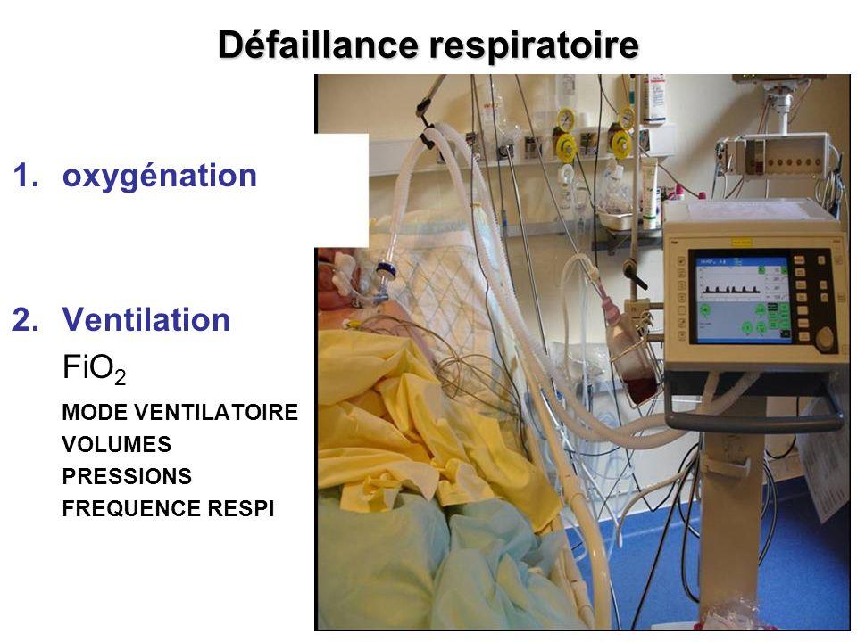 Défaillance respiratoire 1.oxygénation 2.Ventilation FiO 2 MODE VENTILATOIRE VOLUMES PRESSIONS FREQUENCE RESPI
