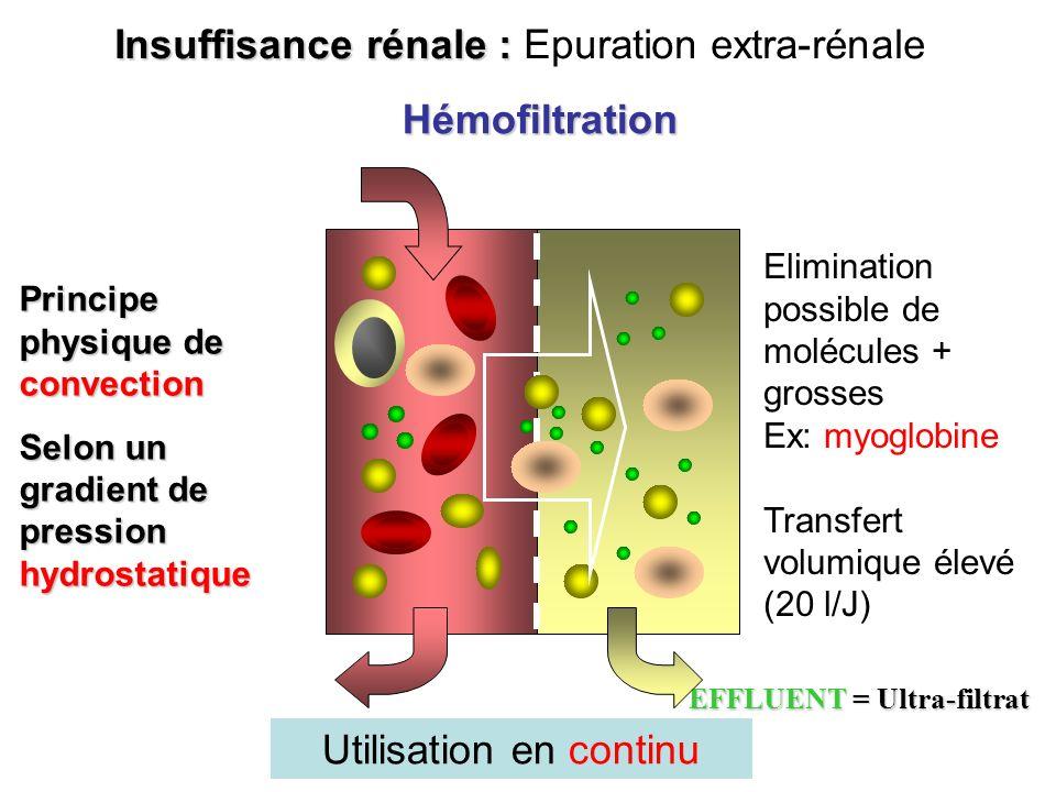 EFFLUENT = Ultra-filtrat Insuffisance rénale : Insuffisance rénale : Epuration extra-rénale Hémofiltration Principe physique de convection Selon un gr