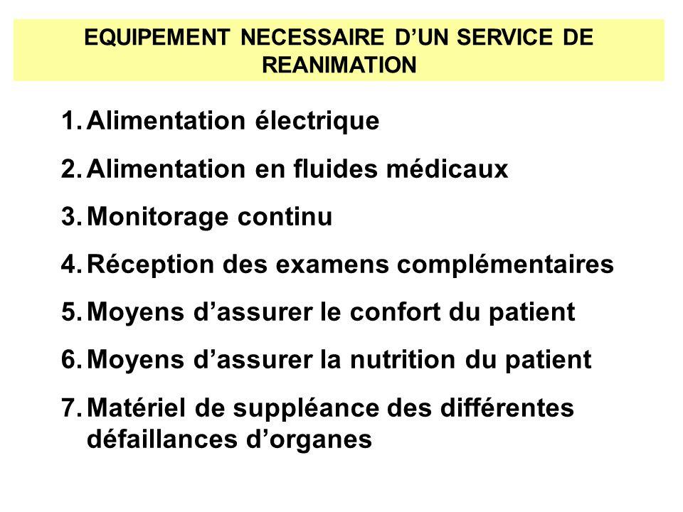 EQUIPEMENT NECESSAIRE DUN SERVICE DE REANIMATION 1.Alimentation électrique 2.Alimentation en fluides médicaux 3.Monitorage continu 4.Réception des exa