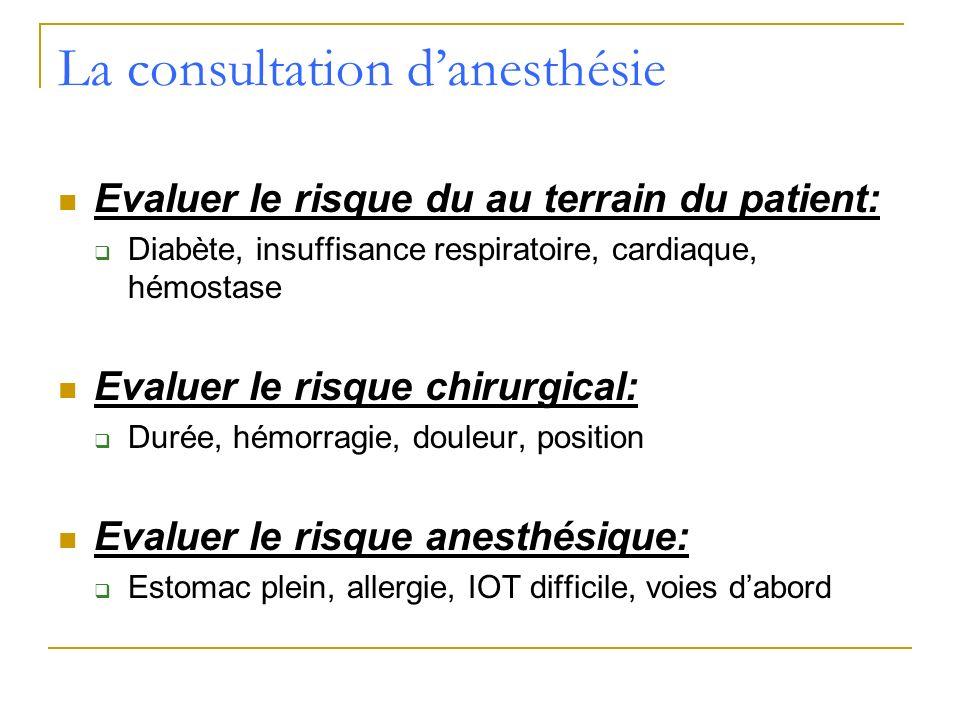 La consultation danesthésie Evaluer le risque du au terrain du patient: Diabète, insuffisance respiratoire, cardiaque, hémostase Evaluer le risque chi