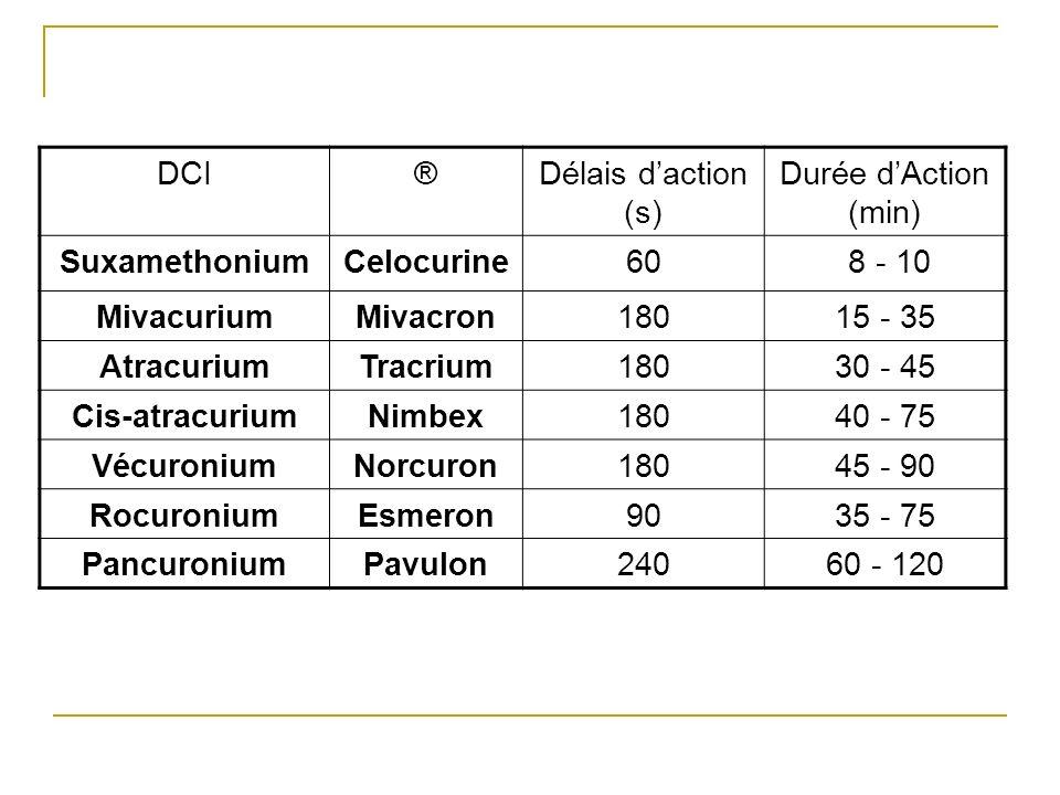 DCI®Délais daction (s) Durée dAction (min) SuxamethoniumCelocurine60 8 - 10 MivacuriumMivacron18015 - 35 AtracuriumTracrium18030 - 45 Cis-atracuriumNi
