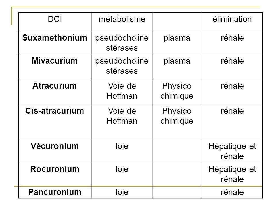 DCImétabolismeélimination Suxamethoniumpseudocholine stérases plasmarénale Mivacuriumpseudocholine stérases plasmarénale AtracuriumVoie de Hoffman Phy