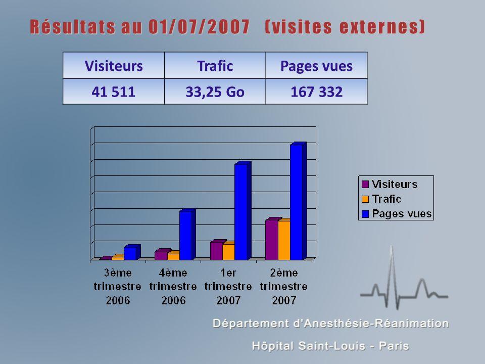 Résultats au 01/07/2007 (visites externes) VisiteursTraficPages vues 41 51133,25 Go167 332