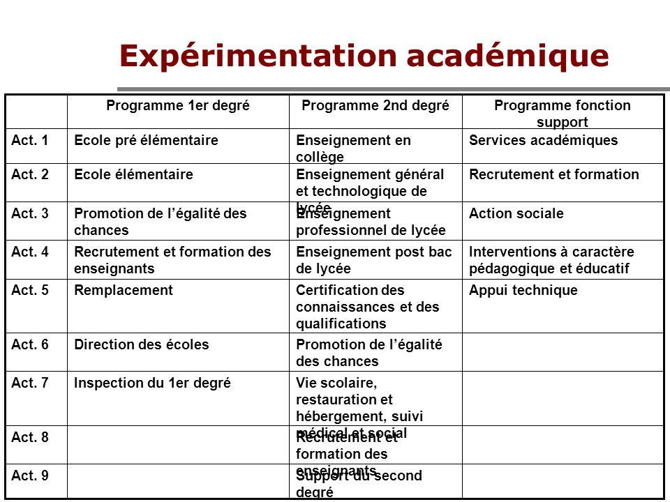Expérimentation académique Support du second degré Act.