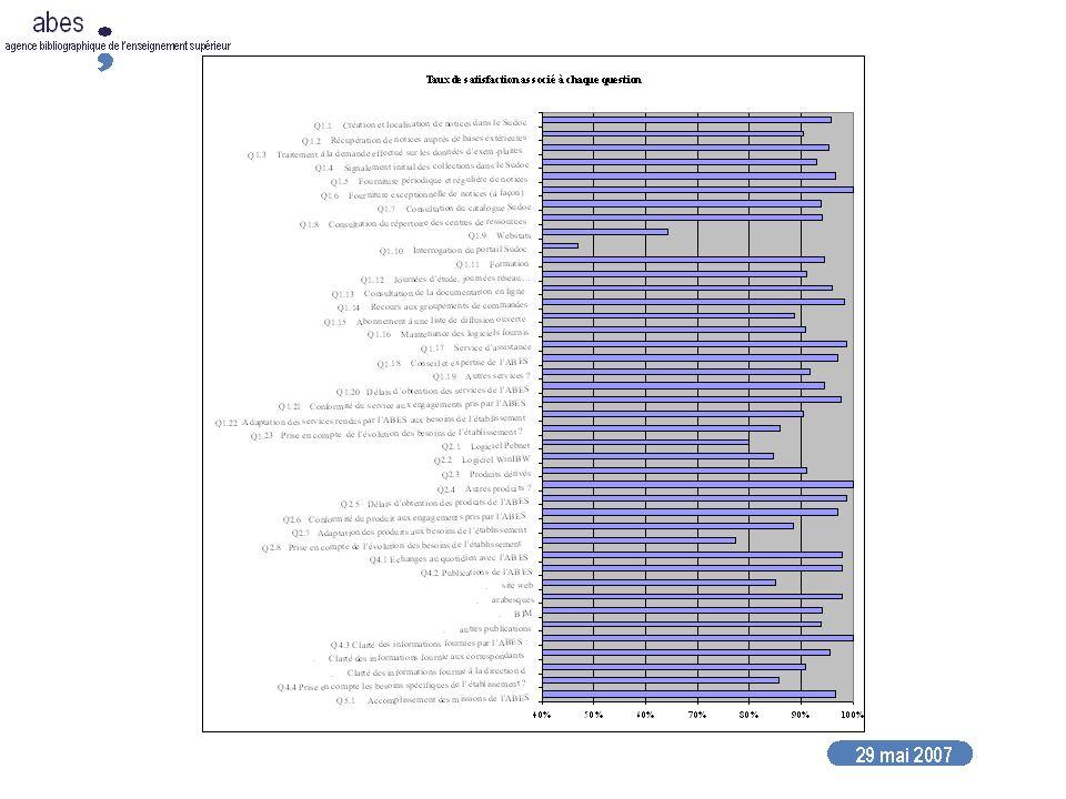 27 septembre 2007 abes agence bibliographique de lenseignement supérieur Résultats du questionnaire de satisfaction (Tosca octobre 2006 + enquêrte spécifique) : faible niveau de satisfaction Types de données et interface Mise en place dun groupe de travail à la rentrée 2007 Analyse de lexistant