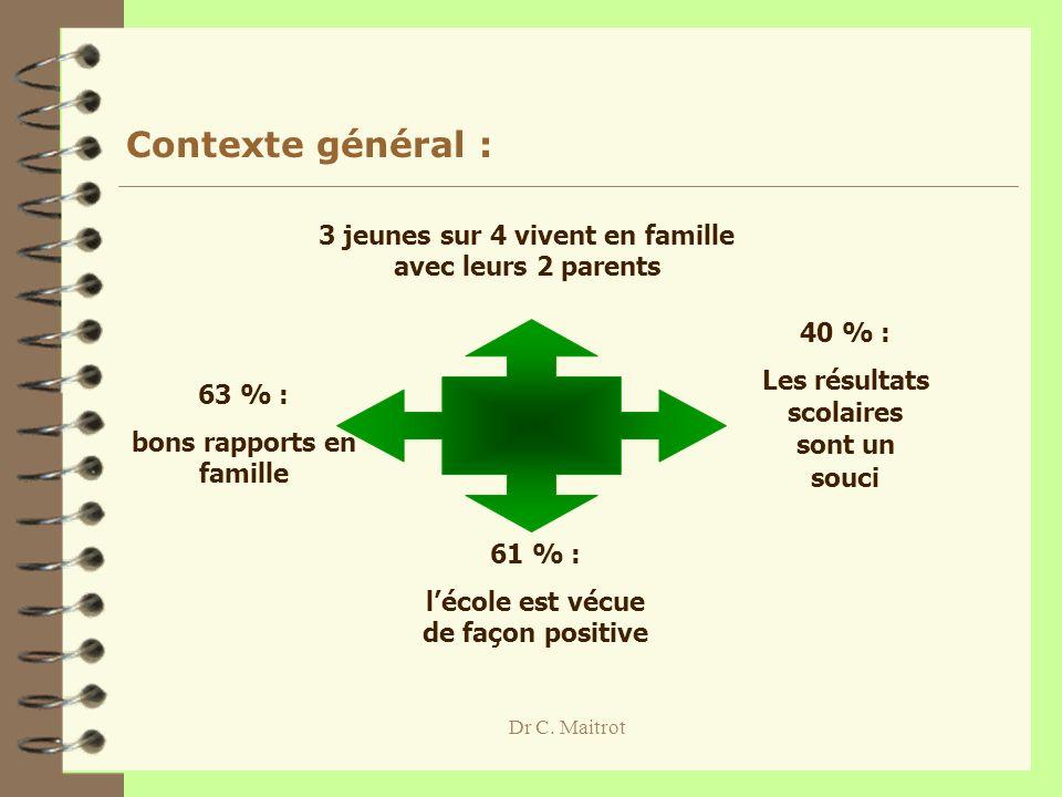 Dr C. Maitrot Contexte général : 63 % : bons rapports en famille 61 % : lécole est vécue de façon positive 40 % : Les résultats scolaires sont un souc