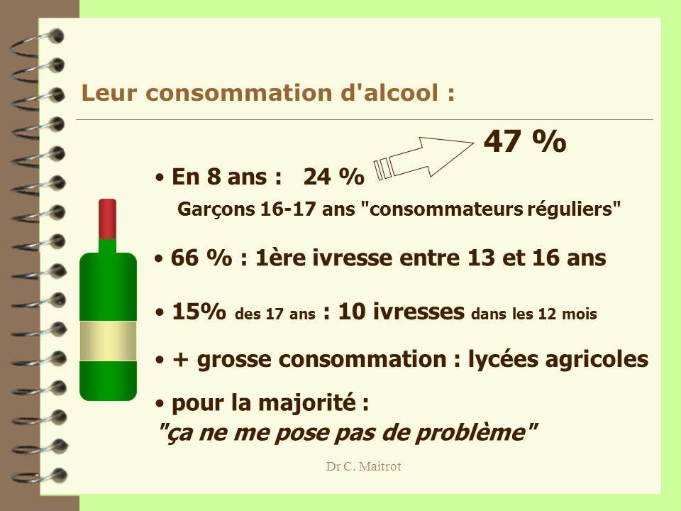 Dr C. Maitrot Leur consommation d'alcool : Garçons 16-17 ans