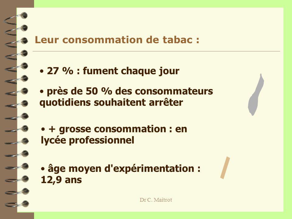 Dr C. Maitrot Leur consommation de tabac : 27 % : fument chaque jour près de 50 % des consommateurs quotidiens souhaitent arrêter + grosse consommatio