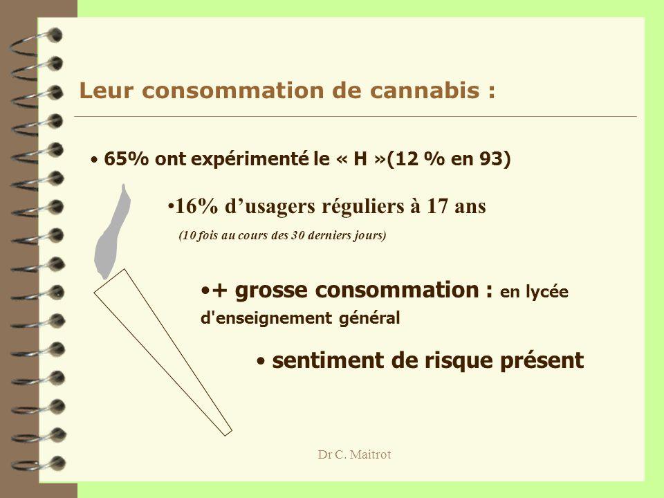 Dr C. Maitrot Leur consommation de cannabis : 65% ont expérimenté le « H »(12 % en 93) 16% dusagers réguliers à 17 ans (10 fois au cours des 30 dernie