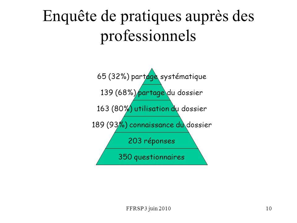 FFRSP 3 juin 201010 Enquête de pratiques auprès des professionnels 65 (32%) partage systématique 139 (68%) partage du dossier 163 (80%) utilisation du