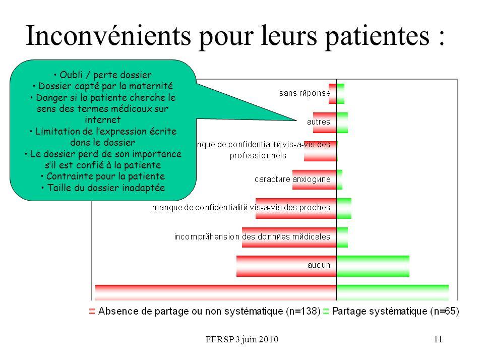FFRSP 3 juin 201011 Inconvénients pour leurs patientes : Oubli / perte dossier Dossier capté par la maternité Danger si la patiente cherche le sens de