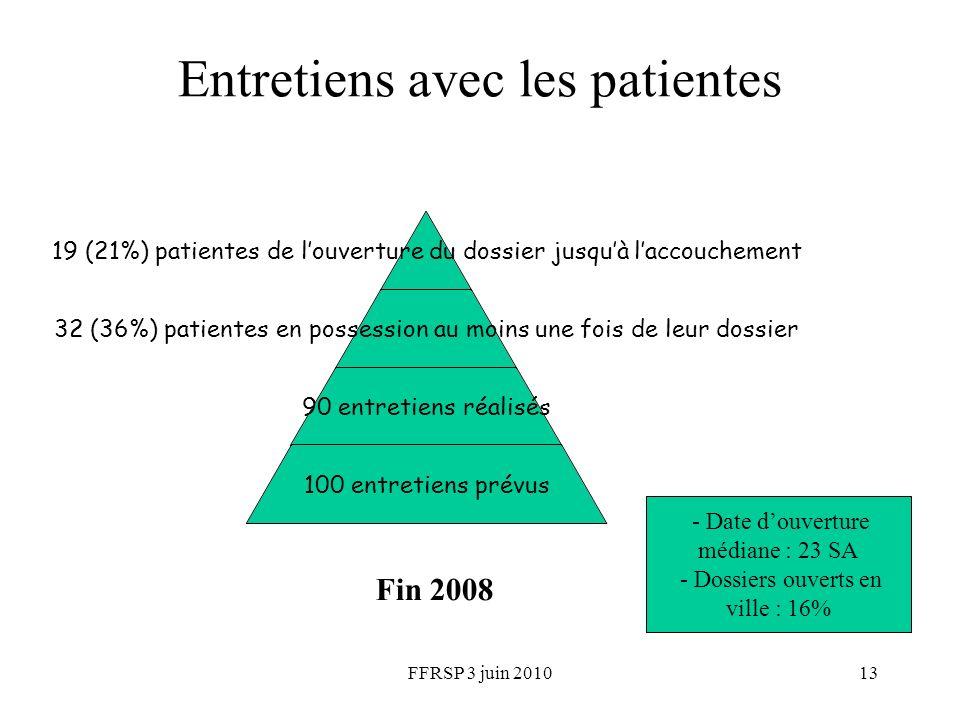 FFRSP 3 juin 201013 Entretiens avec les patientes 19 (21%) patientes de louverture du dossier jusquà laccouchement 32 (36%) patientes en possession au