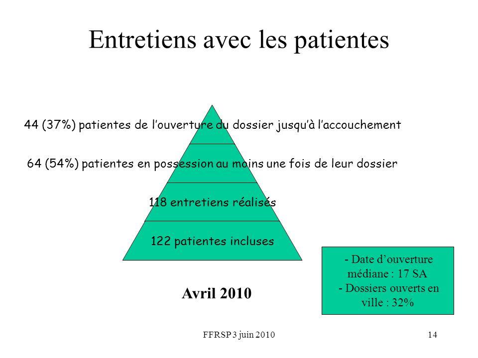 FFRSP 3 juin 201014 Entretiens avec les patientes 44 (37%) patientes de louverture du dossier jusquà laccouchement 64 (54%) patientes en possession au