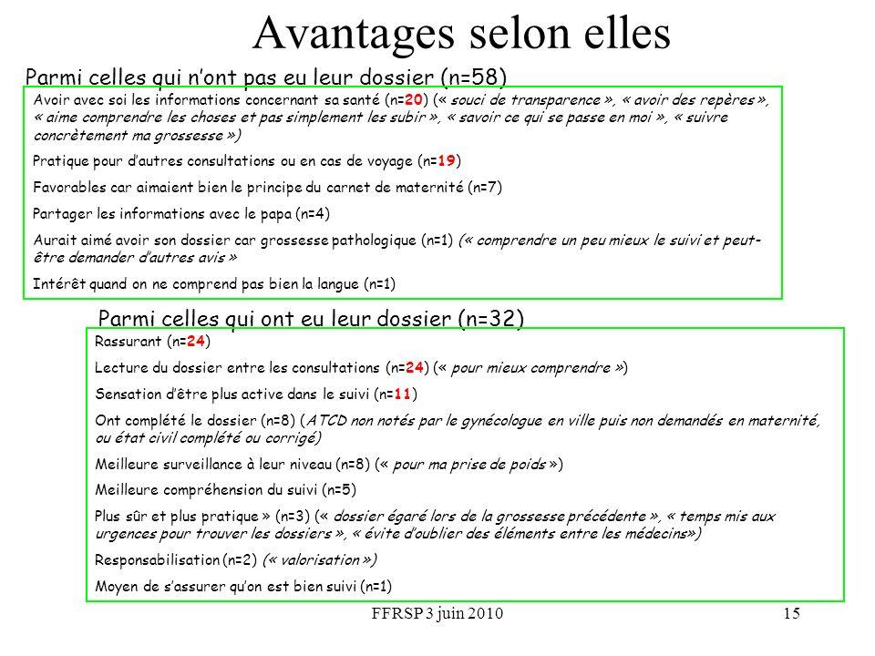 FFRSP 3 juin 201015 Avantages selon elles Parmi celles qui nont pas eu leur dossier (n=58) Avoir avec soi les informations concernant sa santé (n=20)