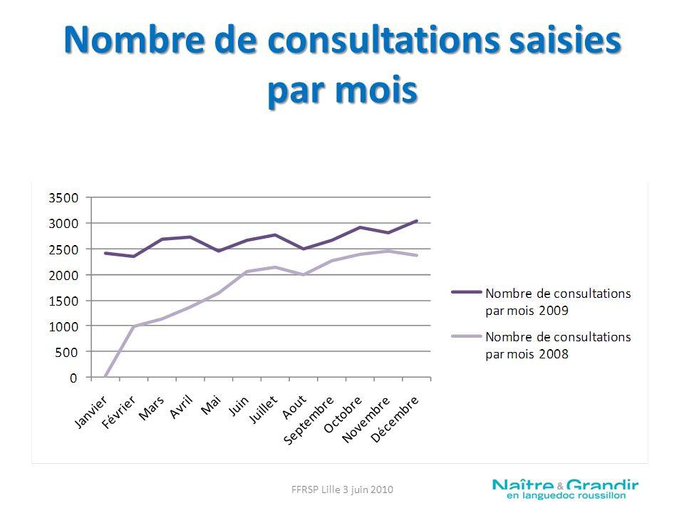 Nombre de consultations saisies par mois FFRSP Lille 3 juin 2010
