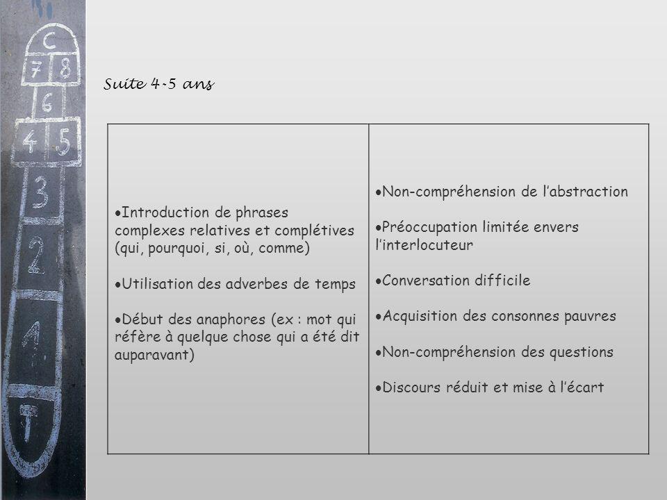 Suite 4-5 ans Introduction de phrases complexes relatives et complétives (qui, pourquoi, si, où, comme) Utilisation des adverbes de temps Début des an