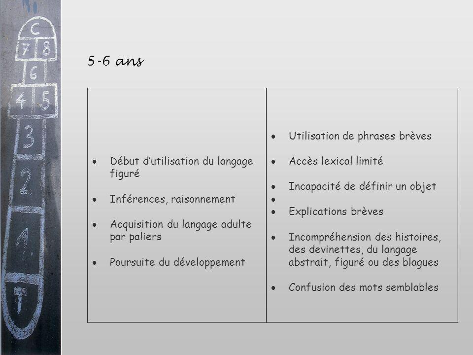 5-6 ans Début dutilisation du langage figuré Inférences, raisonnement Acquisition du langage adulte par paliers Poursuite du développement Utilisation