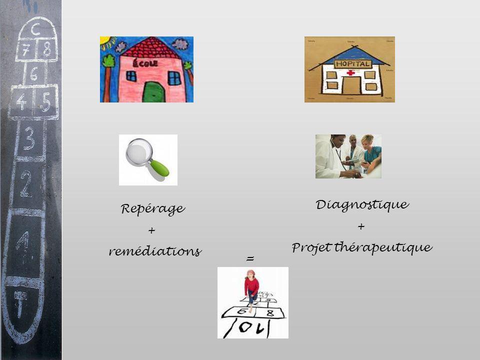 Repérage + remédiations Diagnostique + Projet thérapeutique =