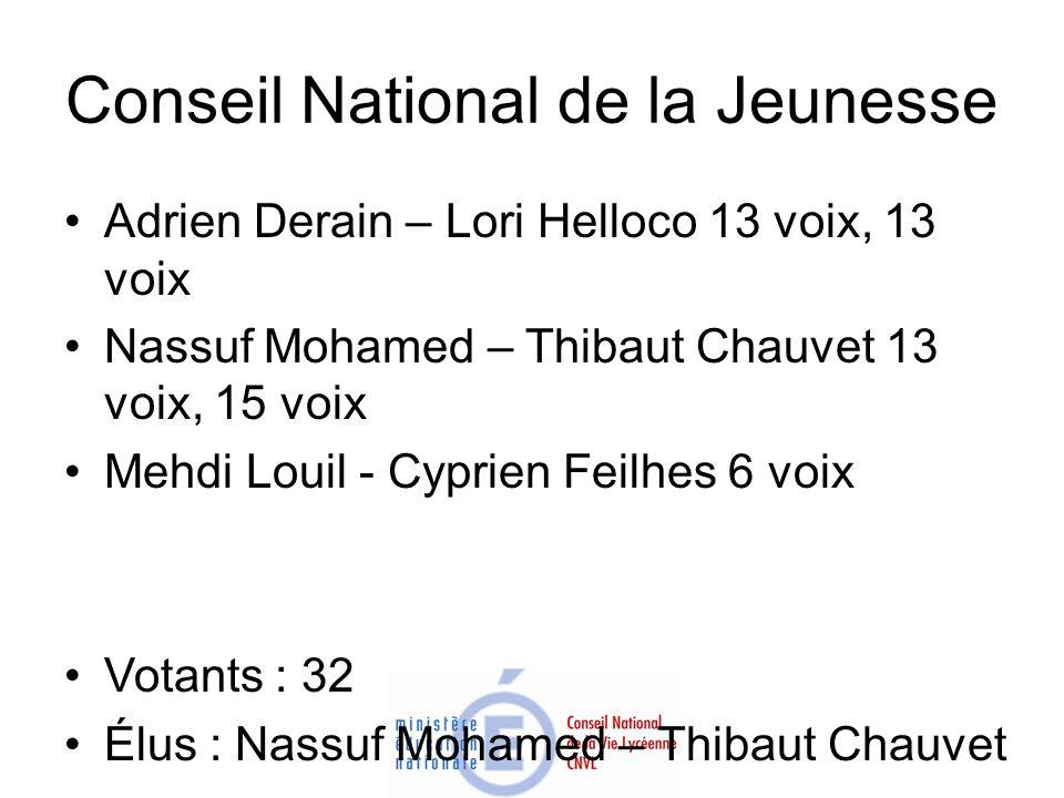 Conseil National de la Jeunesse Adrien Derain – Lori Helloco 13 voix, 13 voix Nassuf Mohamed – Thibaut Chauvet 13 voix, 15 voix Mehdi Louil - Cyprien
